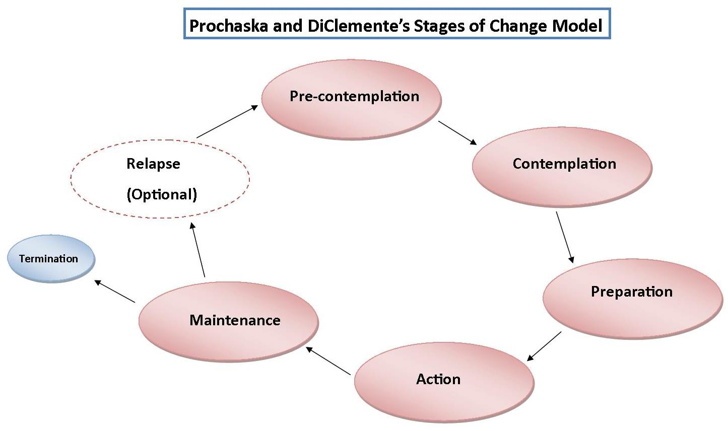 Facing Addictions - The Stages of Change - Light Life Learning